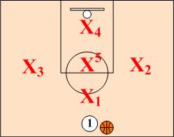 1-3-1 Zone Defense