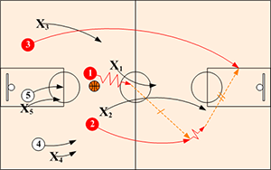 3 on 2 fast break situation