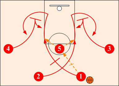 Set Offense High Post